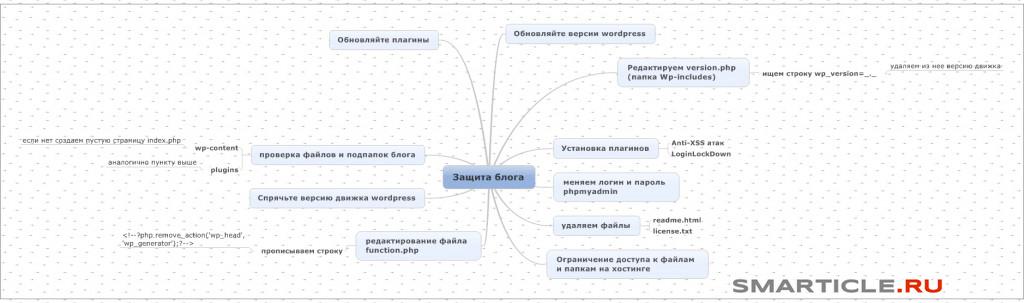 Интеллект карта как защитить свой блог