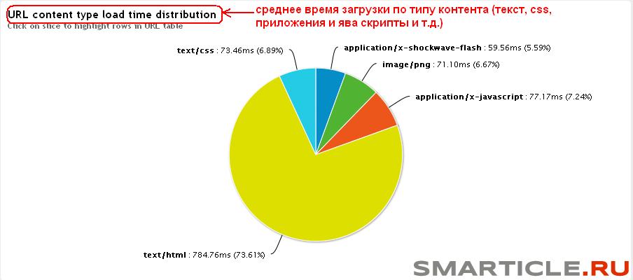Диаграмма времени загрузки по типу контента