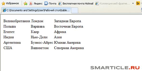 верстаем html таблицы