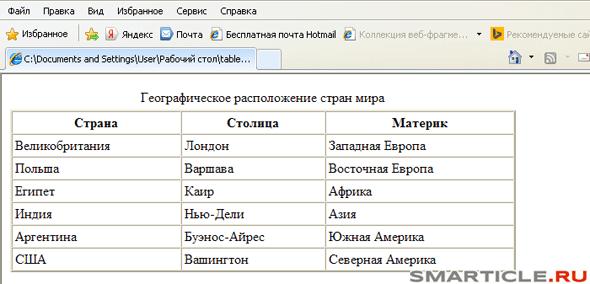 свойства html таблицы