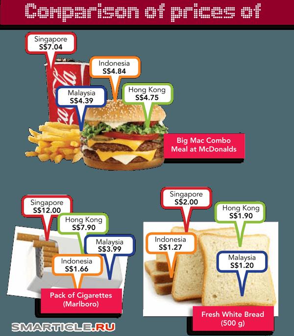 сравнение товаров и услуг
