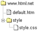 Правильная структура и расположение файлов