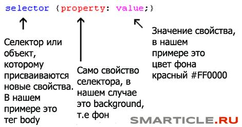Базовая модель CSS