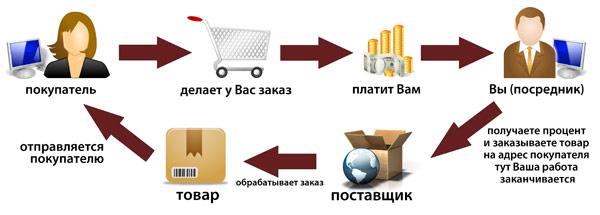 Бизнес по системе дропшиппинг