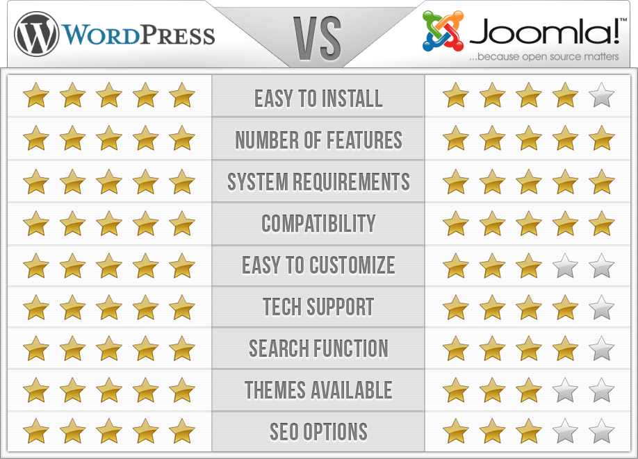Joomla или Wordpess - сравнение двух cms