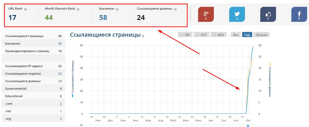 Количество ссылающихся страниц