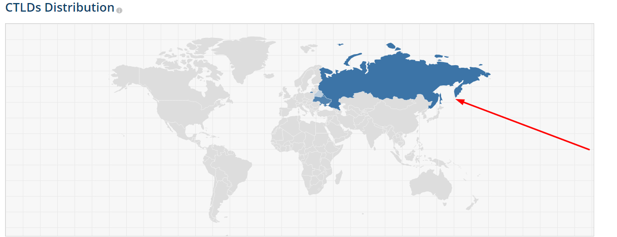 География внешних ссылок на сайт