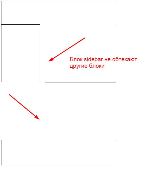 пример без обтекания блоков