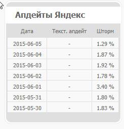 Удобный график апдейтов Яндекса