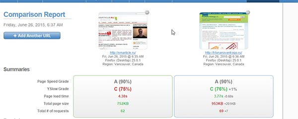 Сравнение параметров скорости с другими сайтами