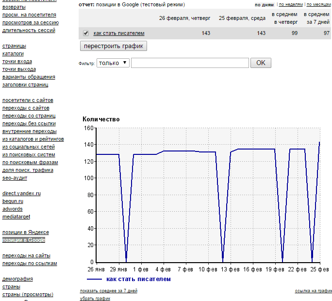 Отслеживаем позиции сайта по поисковым запросам в Liveinternet