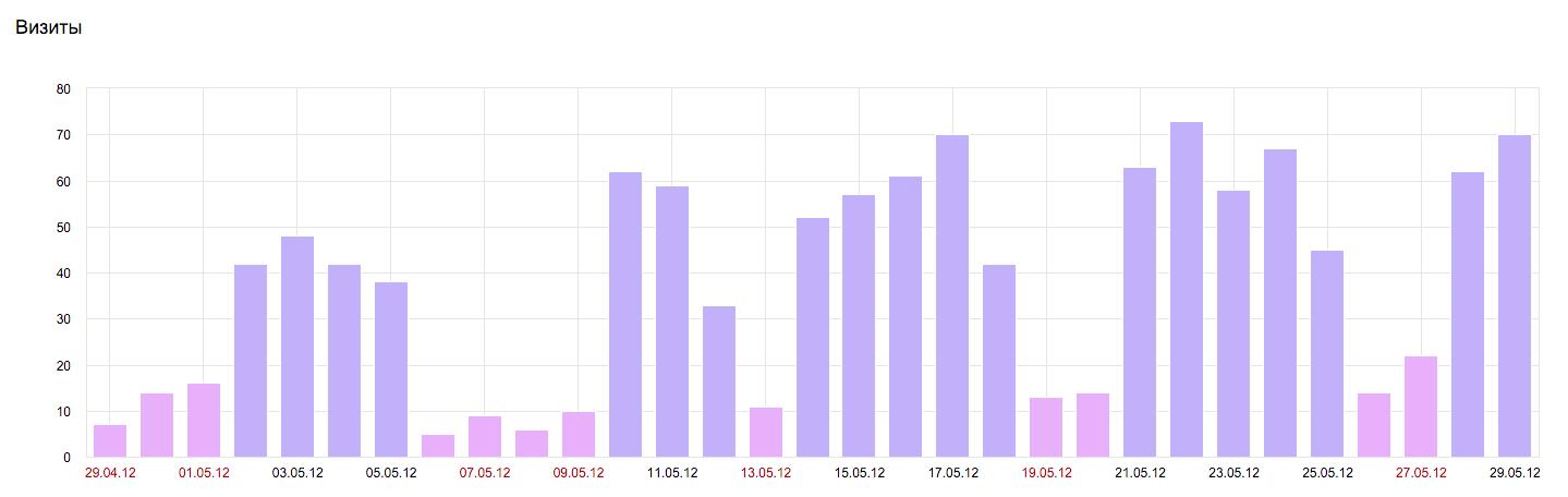 График роста посещаемости по запросу лицензия МЧС