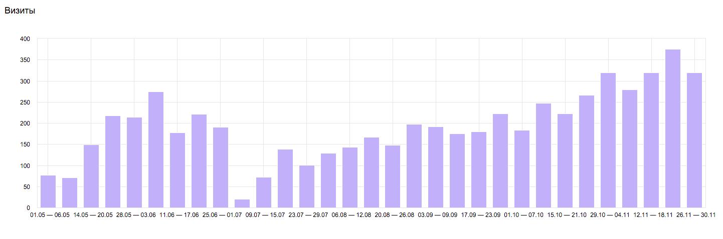 Увеличение посещаемости до 1119 человек