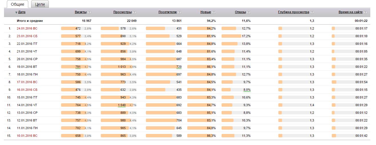 Статистика по продвижению блога Smarticle.ru