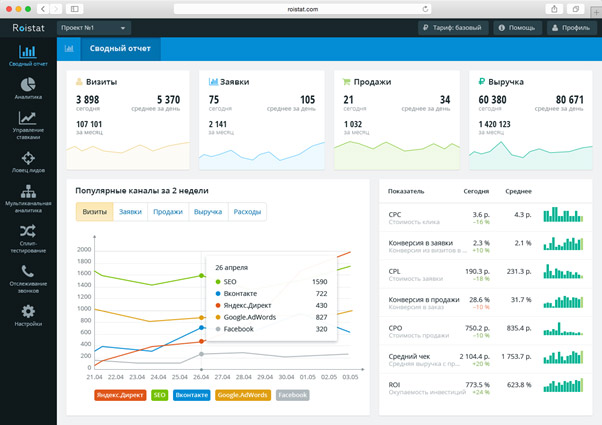 Сервис предоставляет реальные данные о продажах и другие показатели