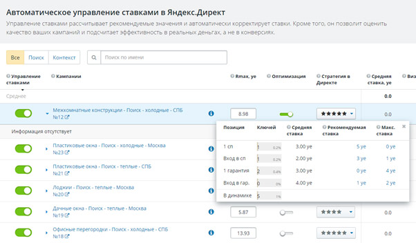 Автоматическое управление ставками в Яндекс Директ