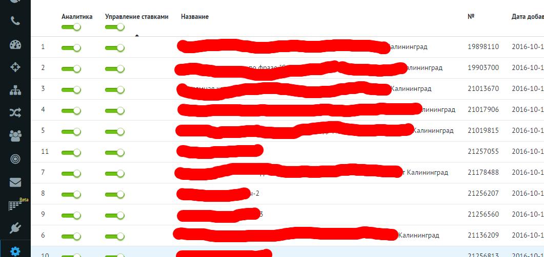 Список рекламных кампаний внутри рекламного канала Яндекс Директа