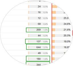 Влияние на пользовательские факторы