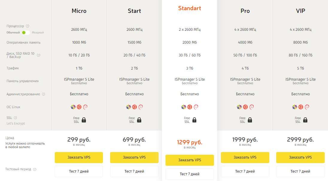 Тарифы на VPS/VDS хостинг на обычном процессоре