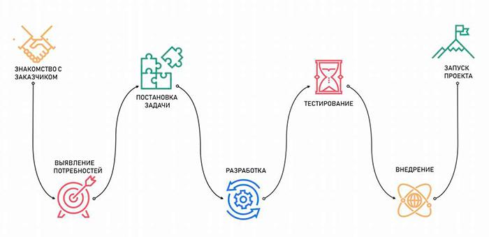 Схема нашей работы с клиентом по созданию мобильных приложений под Android IOS